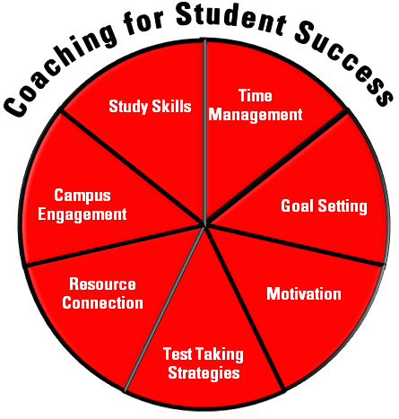 The University of Tampa - Academic Support - Coaching for Student ...